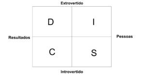 Modelo DISC: Qual o seu perfil comportamental? 1